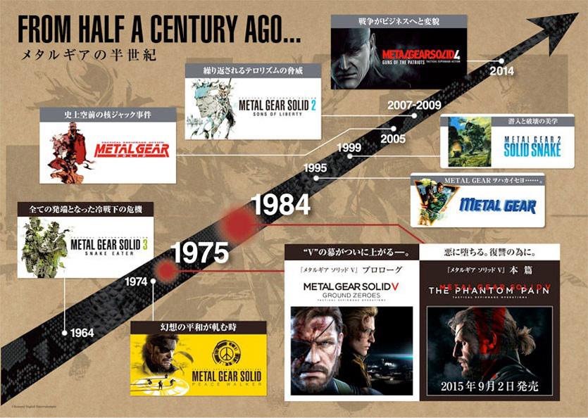 metal-gear-timeline