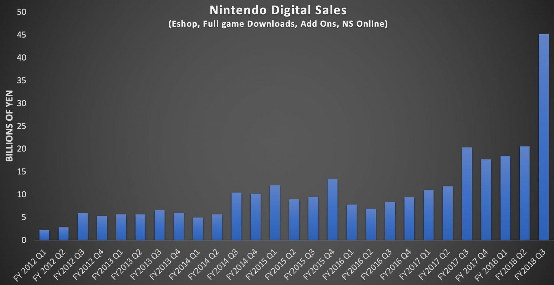 Facciamo i conti in tasca a Nintendo